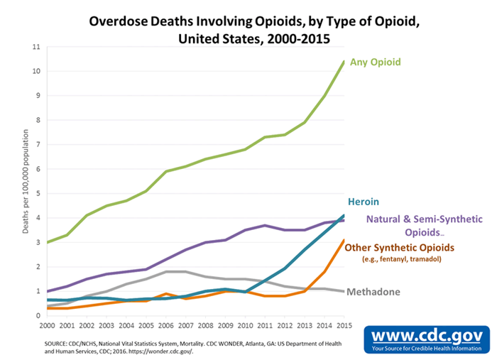 cdc opioid graph